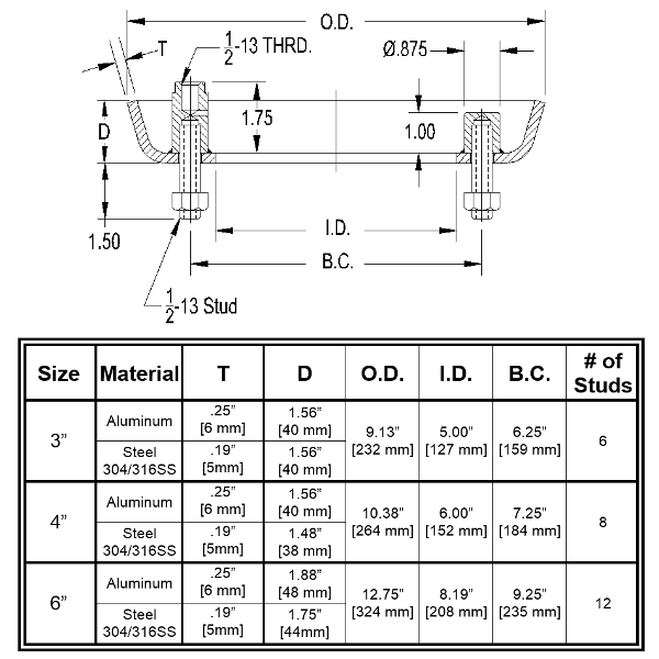 Dimensions and Technical Drawing
