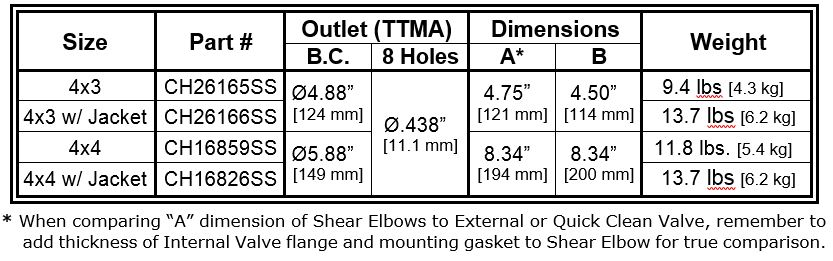 Shear Elbow Dimensions Table Data